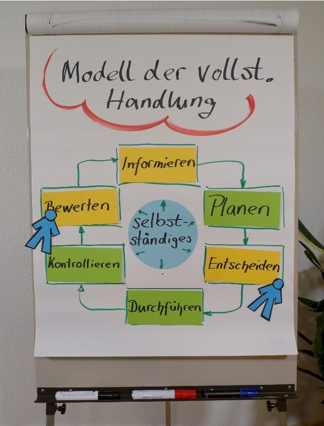 Modell der vollständigen Handlung  - Ausbildereignungsprüfung (AEVO)